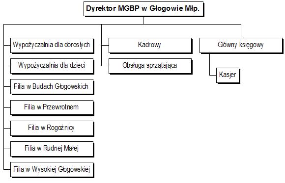 Schemat organizacyjny MGBP w Głogowie Młp.